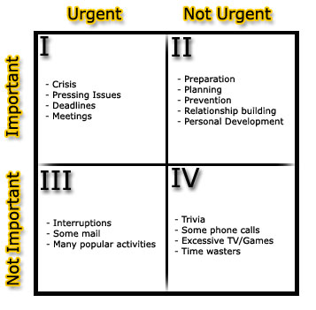 http://vnfreelance.com/forum/images/illustrator/time_management_matrix.jpg